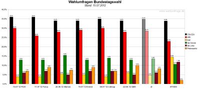 Vergleich der sechs Wahlumfragen - Sonntagsfragen - zur Bundestagswahl 2013 (Stand: 15.07.2012)