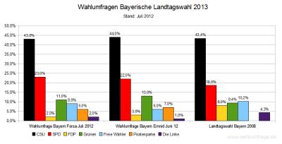 Aktuelle Wahlumfragen zur Landtagswahl 2013 in Bayern im Vergleich zum Wahlergebnis der  Bayerischen Landtagswahl 2008 - Stand Juli 2012