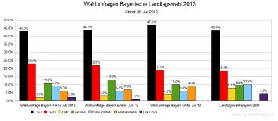 Aktuelle Wahlumfragen zur Landtagswahl 2013 in Bayern im Vergleich zum Wahlergebnis der Bayerischen Landtagswahl 2008 - Stand 28.Juli 2012