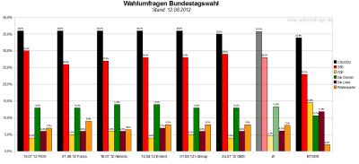 Vergleich der sechs Wahlumfragen - Sonntagsfragen - zur Bundestagswahl 2013 (Stand: 12.082012)