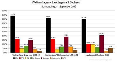Aktuelle Wahlumfragen zur Landtagswahl in Sachsen - Stand 09.09.2012