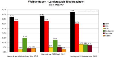 Vergleich der aktuellen Wahlumfragen / Sonntagsfragen zum Wahlergebnis der Landtagswahl in Niedersachsen von 2008 - Stand: September 2012