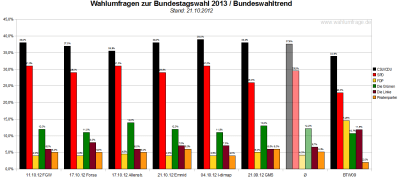 Bundeswahltrend vom 21.Oktober 2012 mit allen verwendeten Wahlumfragen / Sonntagsfragen zur Bundestagswahl 2013 im Detail.