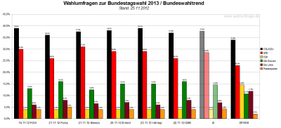 Bundeswahltrend vom 25.November 2012 mit allen verwendeten Wahlumfragen / Sonntagsfragen zur Bundestagswahl 2013 im Detail.