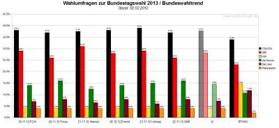Bundeswahltrend vom 02.Dezember 2012 mit allen verwendeten Wahlumfragen / Sonntagsfragen zur Bundestagswahl 2013 im Detail.
