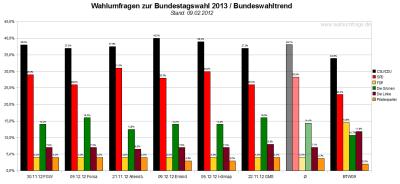 Bundeswahltrend vom 09.Dezember 2012 mit allen verwendeten Wahlumfragen / Sonntagsfragen zur Bundestagswahl 2013 im Detail.