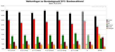 Bundeswahltrend vom 16.Dezember 2012 mit allen verwendeten Wahlumfragen / Sonntagsfragen zur Bundestagswahl 2013 im Detail.