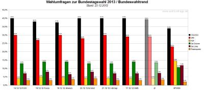 Bundeswahltrend vom 23.Dezember 2012 mit allen verwendeten Wahlumfragen / Sonntagsfragen zur Bundestagswahl 2013 im Detail.