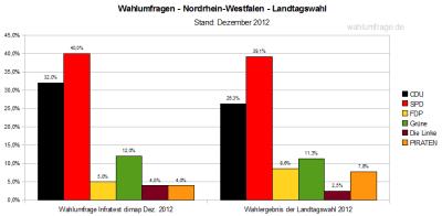 Aktuelle Wahlumfrage zur Landtagswahl in Nordrhein-Westfalen (NRW) im Vergleich zum Wahlergebnis in NRW vom Mai 2012. Stand Dez. 2012