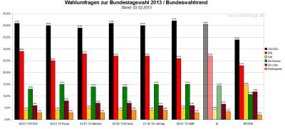Bundeswahltrend vom 03. Februar 2013 mit allen verwendeten Wahlumfragen / Sonntagsfragen zur Bundestagswahl 2013 im Detail.