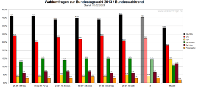 Bundeswahltrend vom 10. Februar 2013 mit allen verwendeten Wahlumfragen / Sonntagsfragen zur Bundestagswahl 2013 im Detail.