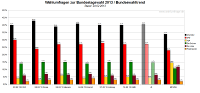 Bundeswahltrend vom 24. Februar 2013 mit allen verwendeten Wahlumfragen / Sonntagsfragen zur Bundestagswahl 2013 im Detail.