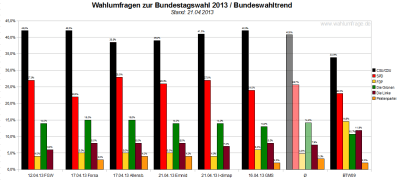 Bundeswahltrend vom 21. April 2013 mit allen verwendeten Wahlumfragen / Sonntagsfragen zur Bundestagswahl 2013 im Detail.