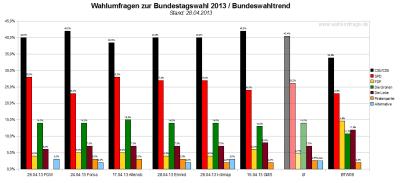 Bundeswahltrend vom 28. April 2013 mit allen verwendeten Wahlumfragen / Sonntagsfragen zur Bundestagswahl 2013 im Detail.