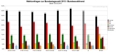 Bundeswahltrend vom 05. Mai 2013 mit allen verwendeten Wahlumfragen / Sonntagsfragen zur Bundestagswahl 2013 im Detail.