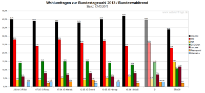 Bundeswahltrend vom 13. Mai 2013 mit allen verwendeten Wahlumfragen / Sonntagsfragen zur Bundestagswahl 2013 im Detail.