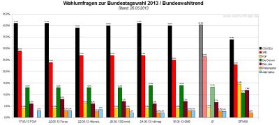 Bundeswahltrend vom 26. Mai 2013 mit allen verwendeten Wahlumfragen / Sonntagsfragen zur Bundestagswahl 2013 im Detail.