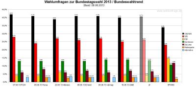 Bundeswahltrend vom 09. Juni 2013 mit allen verwendeten Wahlumfragen / Sonntagsfragen zur Bundestagswahl 2013 im Detail.