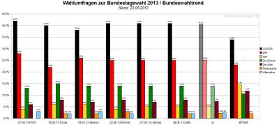 Bundeswahltrend vom 23. Juni 2013 mit allen verwendeten Wahlumfragen / Sonntagsfragen zur Bundestagswahl 2013 im Detail.