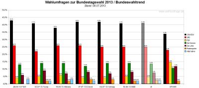 Bundeswahltrend vom 08. Juli 2013 mit allen verwendeten Wahlumfragen / Sonntagsfragen zur Bundestagswahl 2013 im Detail.