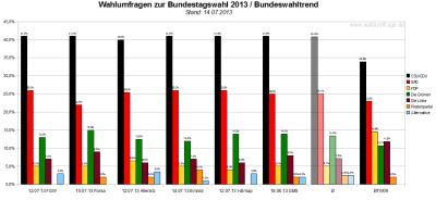 Bundeswahltrend vom 14. Juli 2013 mit allen verwendeten Wahlumfragen / Sonntagsfragen zur Bundestagswahl 2013 im Detail.
