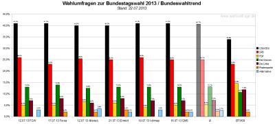 Bundeswahltrend vom 22. Juli 2013 mit allen verwendeten Wahlumfragen / Sonntagsfragen zur Bundestagswahl 2013 im Detail.