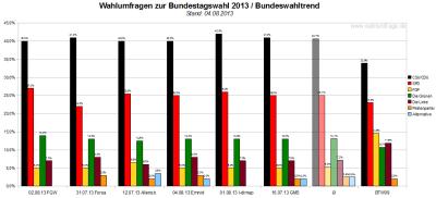 Bundeswahltrend vom 04. August 2013 mit allen verwendeten Wahlumfragen / Sonntagsfragen zur Bundestagswahl 2013 im Detail.
