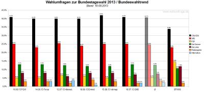 Bundeswahltrend vom 18. August 2013 mit allen verwendeten Wahlumfragen / Sonntagsfragen zur Bundestagswahl 2013 im Detail.