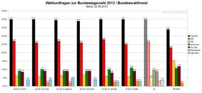 Bundeswahltrend vom 22. September 2013 mit allen verwendeten Wahlumfragen / Sonntagsfragen zur Bundestagswahl 2013 im Detail.