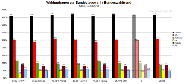 Bundeswahltrend vom 29.März 2015 mit allen verwendeten Wahlumfragen / Sonntagsfragen zur Bundestagswahl im Detail.