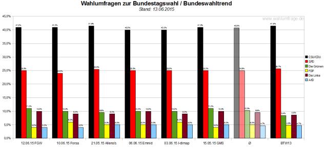 Bundeswahltrend vom 13. Juni 2015 mit allen verwendeten Wahlumfragen / Sonntagsfragen zur Bundestagswahl im Detail.