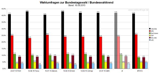 Bundeswahltrend vom 16. August 2015 mit allen verwendeten Wahlumfragen / Sonntagsfragen zur Bundestagswahl im Detail.