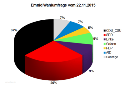 Emnid Wahlumfrage vom 22.11.2015 zur Bundestagswahl in Deutschland