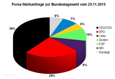 Forsa Wahlumfrage zur Bundestagswahl vom 25.11.2015