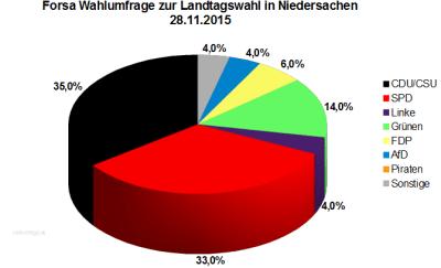 Wahlumfrage zur Landtagswahl in Niedersachsen vom 28.11.2015