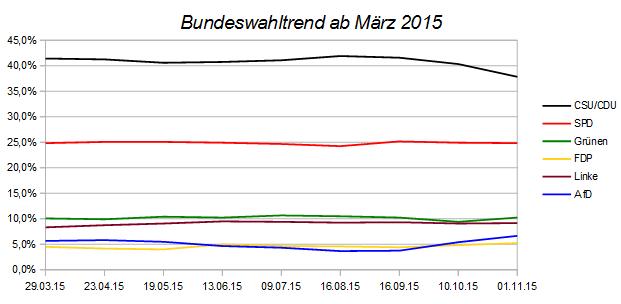 Entwicklung des Bundeswahltrends - Stand November 2015