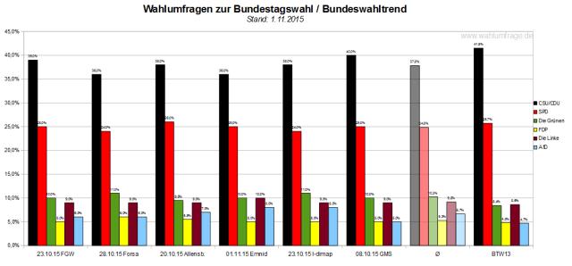 Bundeswahltrend vom 01. November 2015 mit allen verwendeten Wahlumfragen / Sonntagsfragen zur Bundestagswahl 2017 im Detail.