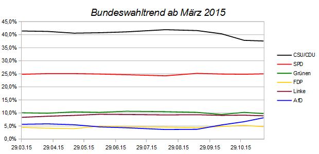 Entwicklung des Bundeswahltrends – Stand 20.November 2015