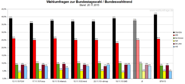 Bundeswahltrend vom 20. November 2015 mit allen verwendeten Wahlumfragen / Sonntagsfragen zur Bundestagswahl 2017 im Detail.