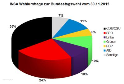 INSA Wahlumfrage zur Bundestagswahl 2017 vom 30.11.2015