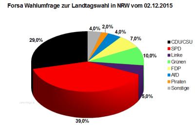 Wahlumfrage zur Landtagswahl in Nordrhein-Westfalen / NRW vom Dezember 2015