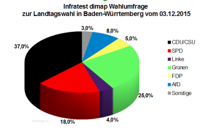 Wahlumfrage zur Landtagswahl 2016 in Baden-Württemberg vom Dez. 2015