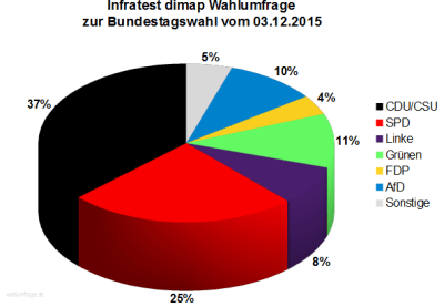 Infratest dimap Wahlumfrage zur Bundestagswahl 2017 vom 03.12.2015