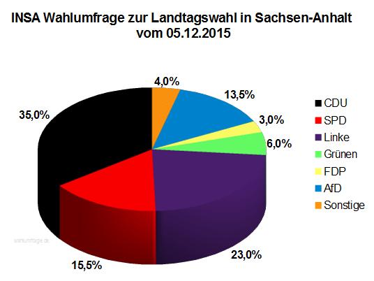 Wahlumfrage zur Landtagswahl 2016 in Sachsen-Anhalt vom Dezember 2015