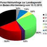 Wahlumfrage zur Landtagswahl 2016 in Baden-Württemberg vom 15. Dez. 2015