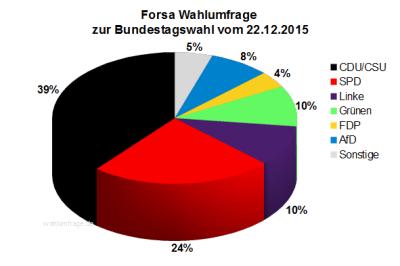 Forsa Wahlumfrage zur Bundestagswahl 2017 vom 22.12.2015