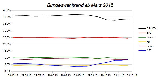 Entwicklung des Bundeswahltrends – Stand 20. Dezember 2015