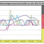 Wahlumfragewerte der FDP aus dem Jahr 2015 im Vergleich