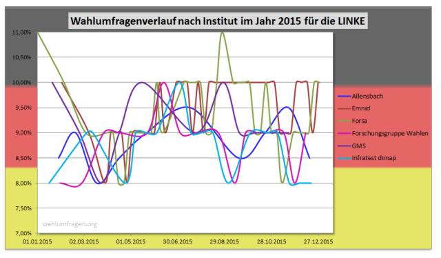 Wahlumfragewerte der LINKEN aus dem Jahr 2015 im Vergleich