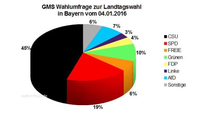 Wahlumfrage zur Landtagswahl in Bayern vom 04.01.2016